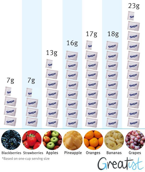 Table of sugar content explaining why is wine made out of grapes